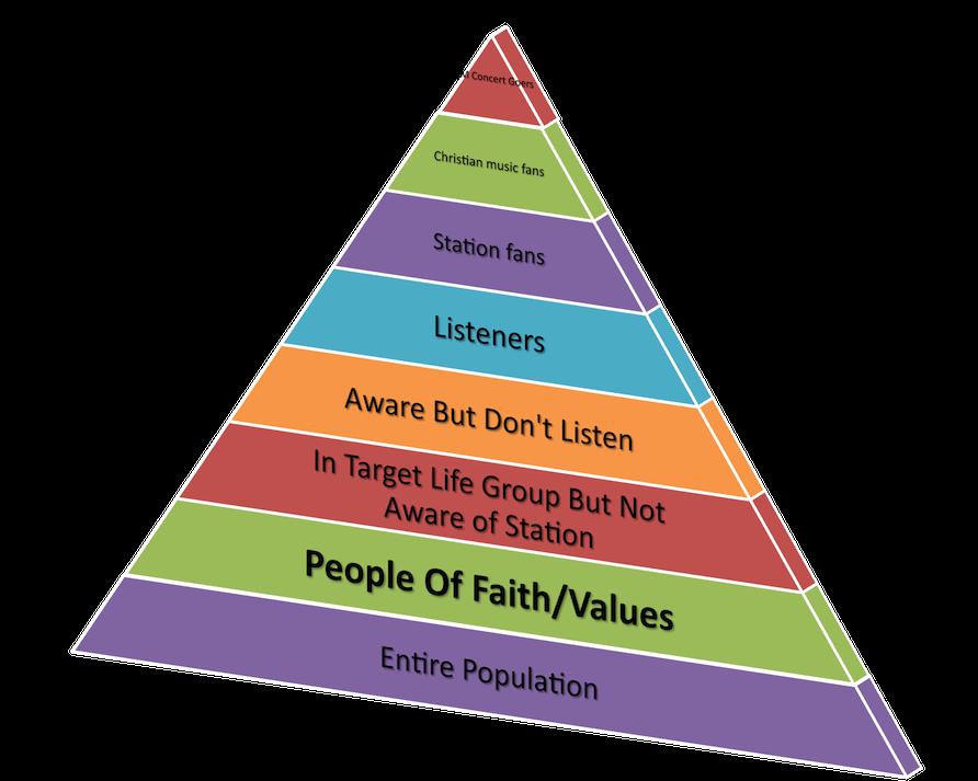audience-pyramid